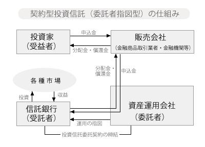 委託者指図型投資信託の仕組み