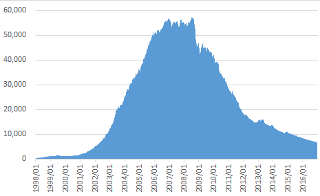 グロソブの純資産総額推移(単位:億円)